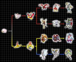 Digivolution Chart - Pururumon by Chameleon-Veil