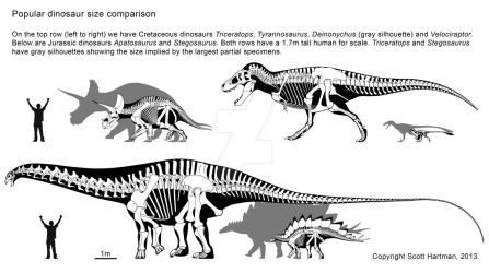How big is your favorite dinosaur? by ScottHartman