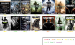 Call of Duty games scorecard by BeeWinter55
