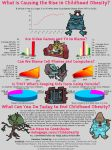 What is Causing the Rise in Childhood Obesity? by Bennuendo