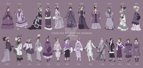 Winter Timeline of Fashion: 1870-1940