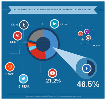 New Top 7 Social Media Sites Market Share 2015 by shan4djfun
