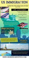 US immigration by DVLottery