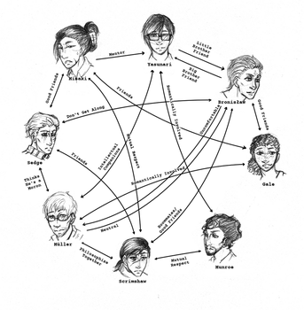 Relationship Chart - Formerly Known As by Imaginary-Alchemist