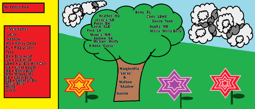 Family Tree by PikachuLover1988