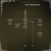 Family Trees: the Pauravas by scrollsofaryavart