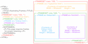 Illustrating HTML Frames by vidthekid