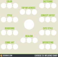 Exercise 25: Vonn Influence Chart by CGCookie