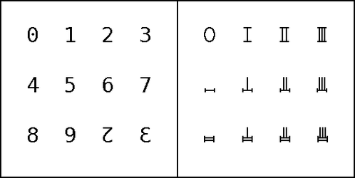Dozenal Numeral Sets Comparison by treisaran