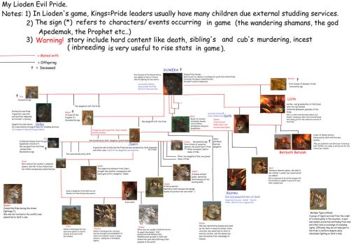 Evil Lioden Pride's family tree (click download!) by Kooskia