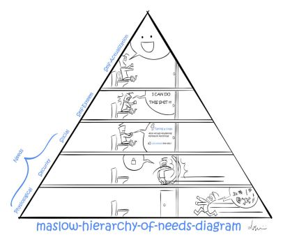maslow hierarchy of needs diagram by arambadr