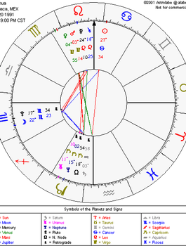 My Birth Chart. xD by JoshBeta1