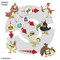 Farfetch'd Evolution