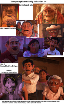 A study of character designs: Coco part 2 by MountainLygon