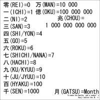 Japanese Number Sets by Ryoku15