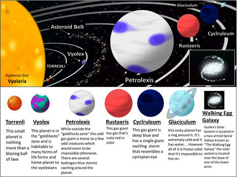 Vyolexian Solar System (With Description) by Rotommowtom