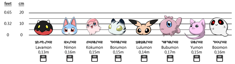 Our Baby Digimon - Size Chart by Cachomon