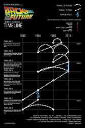 Back to the Future Timelines by mushir