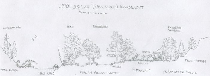 Morrison Kimmeridgian Environment Diagram (sketch) by Tomozaurus