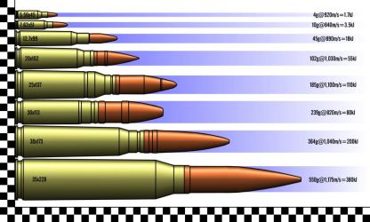 Comparison of Military Rounds by Walter-NEST