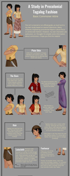 Precolonial Tagalog Clothes Study by mander-lee
