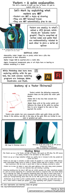 Vectors and You by Zedrin