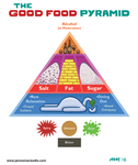 The Good Food Pyramid by gaudog