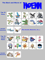 My Top and Bottom 10 PKMN - Hoenn by GECKO-Nuzlockes