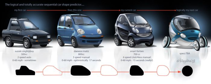 Predict your next car! by Loopydave