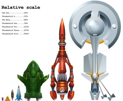 Thunderbirds scale chart by Harnois75