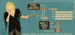 Bonnie Tyler Total Eclipse of the Heart FlowChart by Posteritty