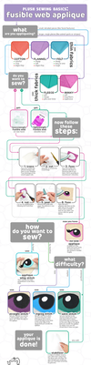 Plush Sewing: Fusible Web Applique Flowchart by SewDesuNe