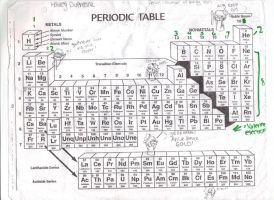 PERIODIC TABLE by Tracey-Sketchit
