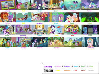 MLP FiM Season 8 Scorecard by LoudCartoonist99