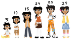 Chell age chart by Roseyicywolf
