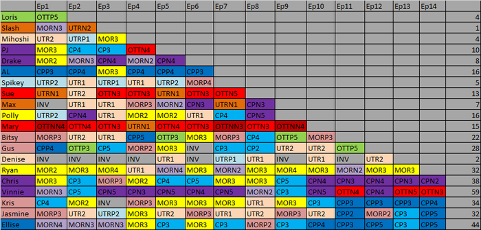 SFC 2 Edgic and Confessional Count by machine146