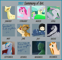 2012 Summary by Akiralios