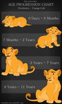Age Progression: Newborn to  Young Cub by DemiiDee