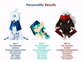 Personality Results [GIF] by Chirpy-chi