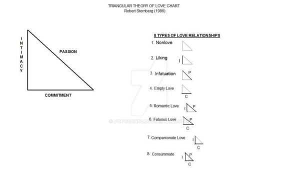 Triangular Theory of Love Chart by POPCORN92