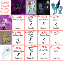 Breed Chart All Open by Darumemay