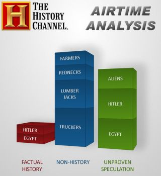 History Channel Airtime Analys by celder1977