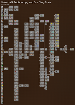 Minecraft Technology Tree V1.0 by phonophobie