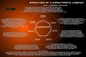 Structure of a Directorate Cabinet by Gwentari
