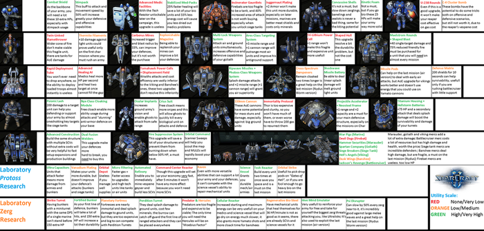 SC2 Wings of Liberty Campaign Tech Guide Brutal by DefilerRulez91