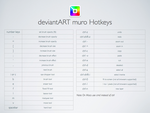 deviantART muro Hotkeys by mudimba