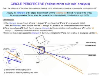 Circle perspective - Minor axis rule analysis by 4KDesign