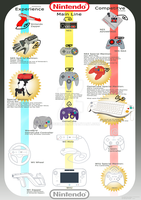 Nintendo Controller History by GeezGeorge