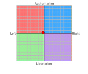 My Political Compass by rosemaiden92