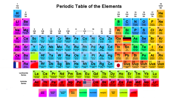 The elements that named by country name. by ChaircarMao